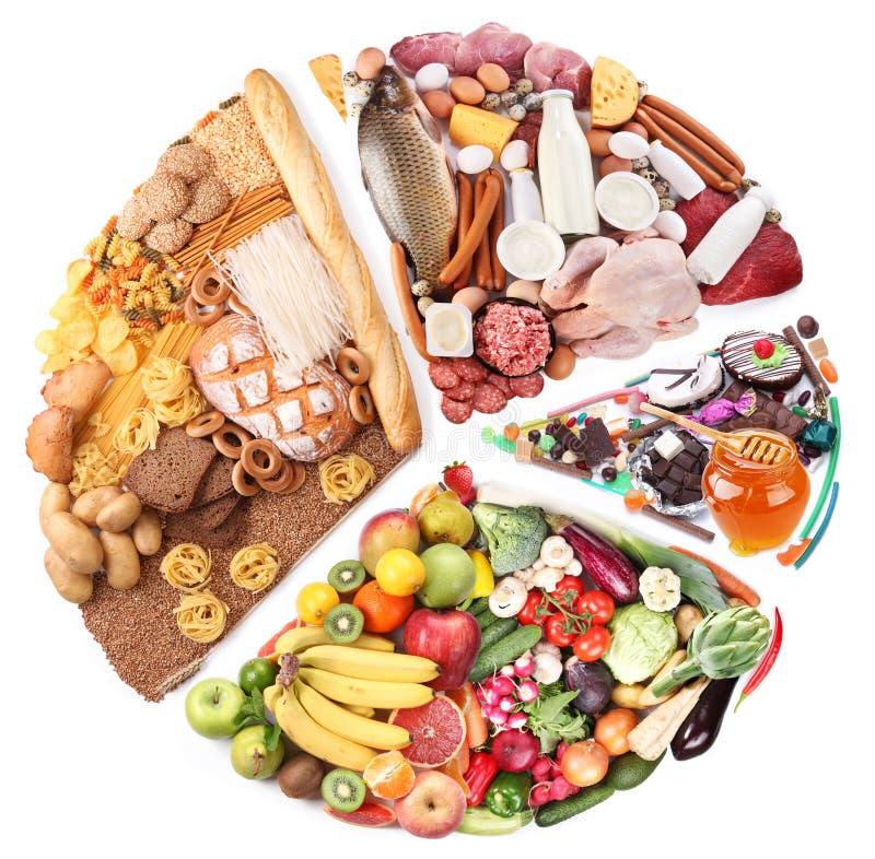 Voedsel voor een uitgebalanceerd dieet in de vorm van cirkel. royalty-vrije stock afbeeldingen