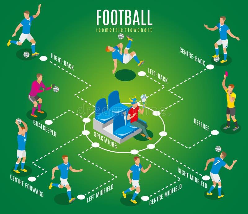 Voetbal Isometrisch Stroomschema stock illustratie