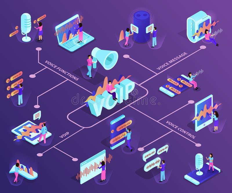 Voip Technology Isometric Flowchart. Demonstrating devices with support of ip telephony and voice control services vector illustration royalty free illustration