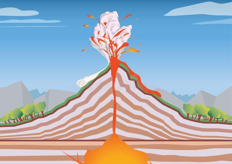 Volcán del corte transversal de la imagen del vector ilustración del vector