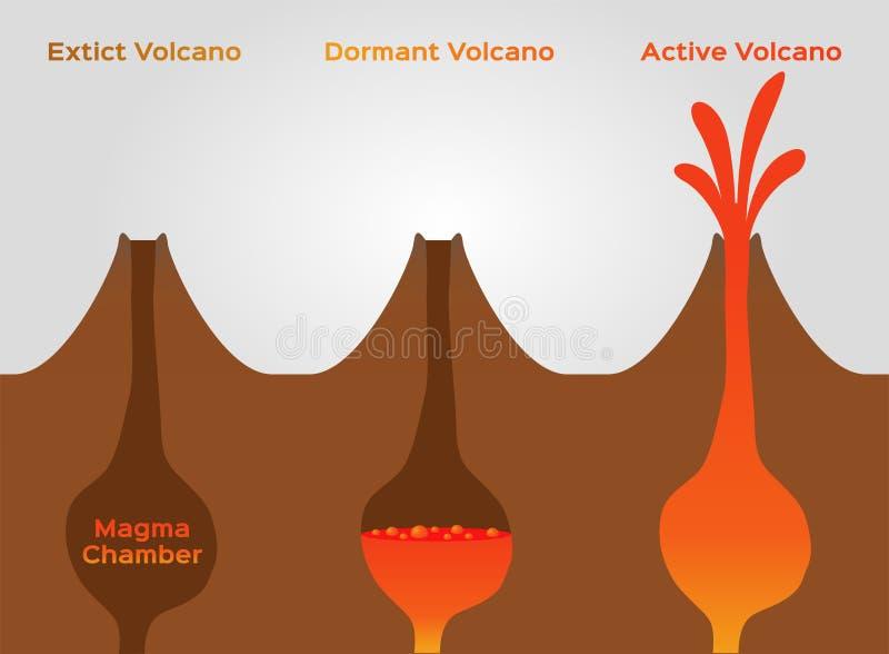 Volcán inactivo y activo infographic/extinto /vector de la etapa del volcán ilustración del vector