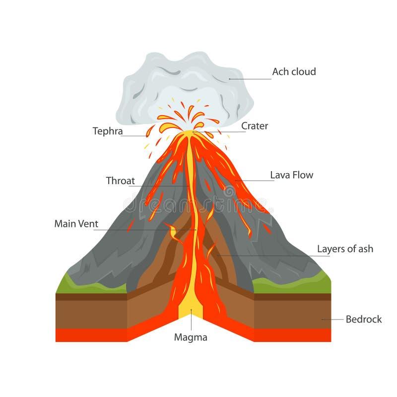 Volcano Cross Section View Vecteur illustration libre de droits