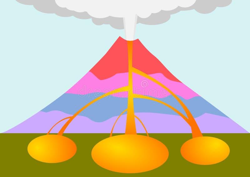 Volcano Stage Diagram Illustration immagini stock
