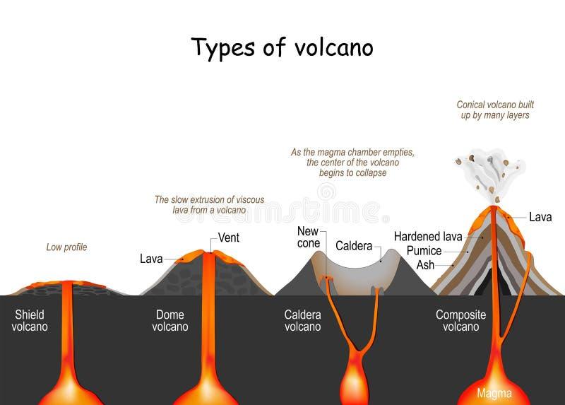 Volcano Type Infographic   Vector   Volcanic Eruption    Fissure Shield Composite And Caldera