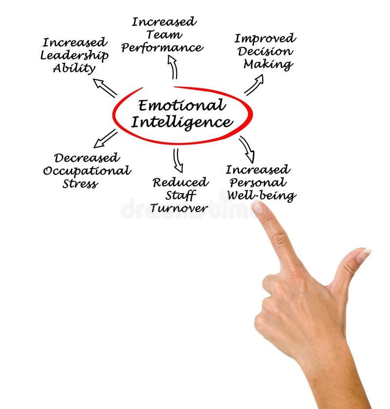 Voordelen van Emotionele intelligentie royalty-vrije stock foto's