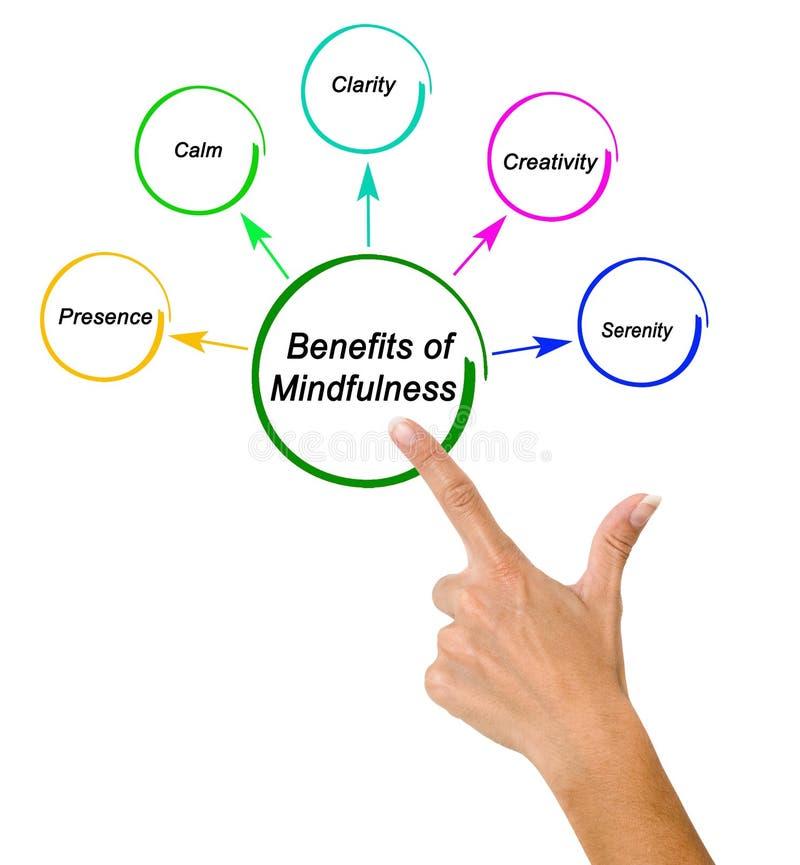 Voordelen van Mindfulness royalty-vrije stock fotografie