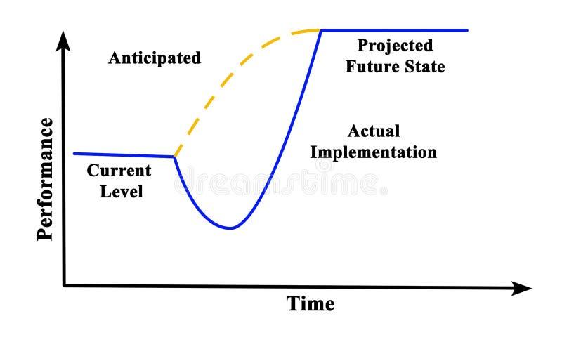 Voorzien en echte implementatie vector illustratie