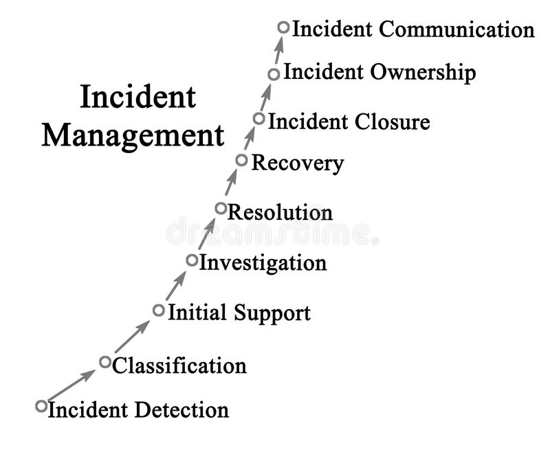 Vorfall-Management-Prozess stock abbildung
