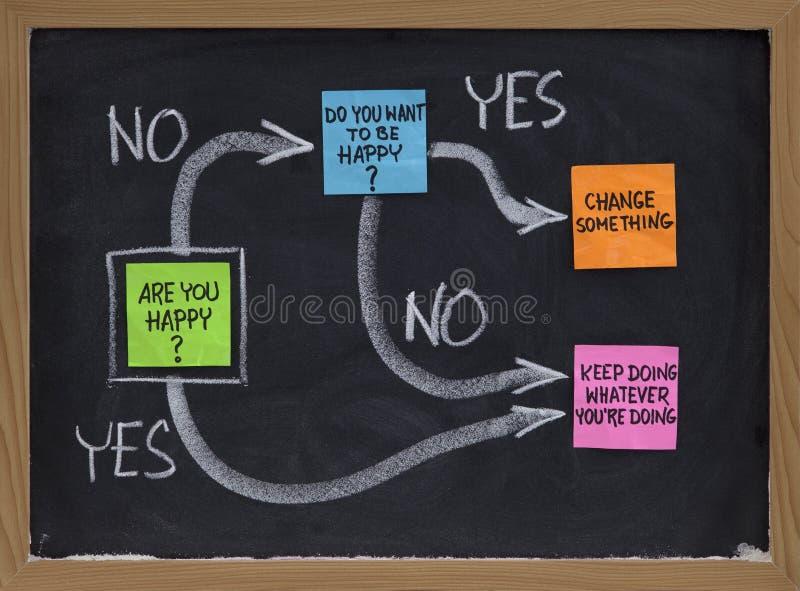 Voulez-vous être heureux ? image stock