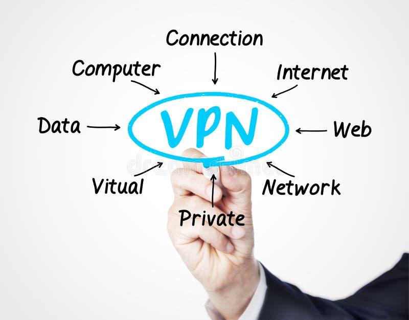 VPN royaltyfria foton