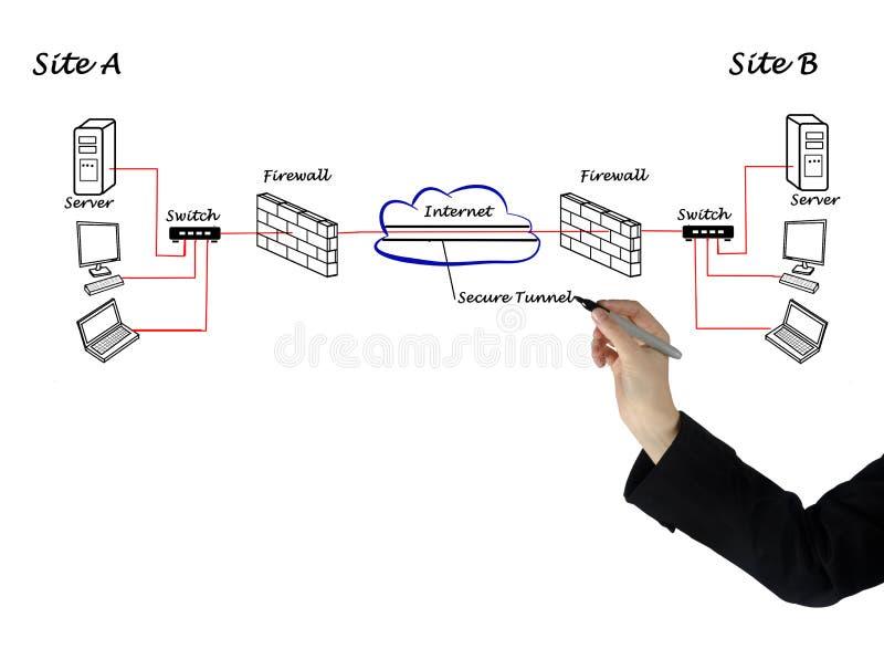 VPN entre los servidores foto de archivo libre de regalías