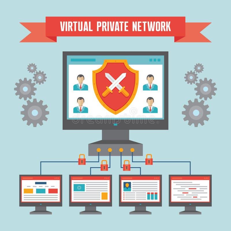 VPN (faktiskt privat nätverk) - illustrationbegrepp stock illustrationer