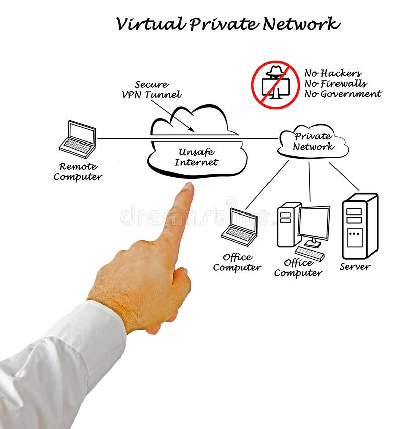 VPN Protects your Data. How VPN Protect your Data royalty free stock photo