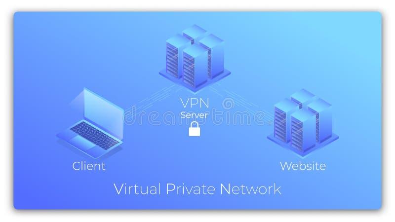 VPN Virtueel Privé Netwerk isometrisch concept De veilige verbinding van VPN vector illustratie