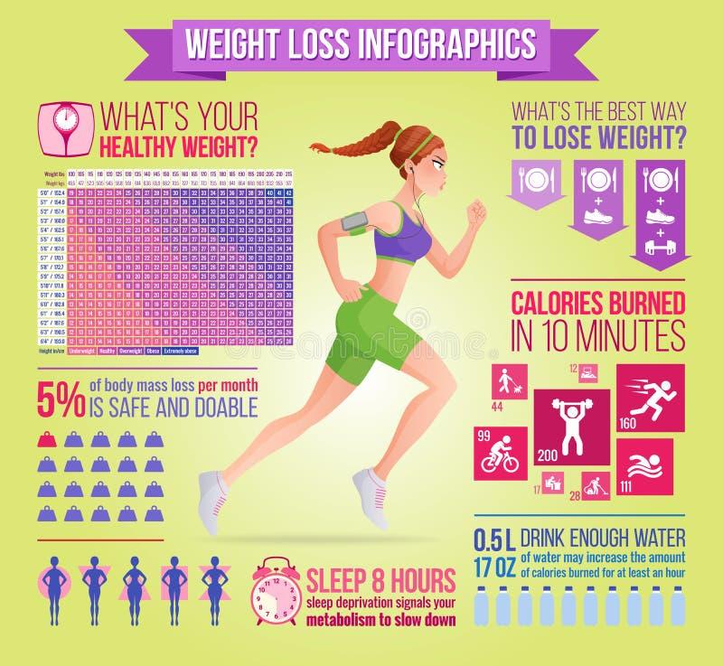 Vrouw die met oortelefoons lopen Gewichtsverlies, geschiktheid, dieet vectorinfographics stock illustratie