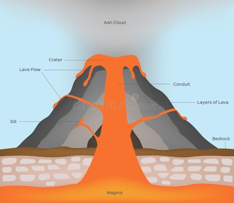 Vulcão e lava infographic ilustração do vetor