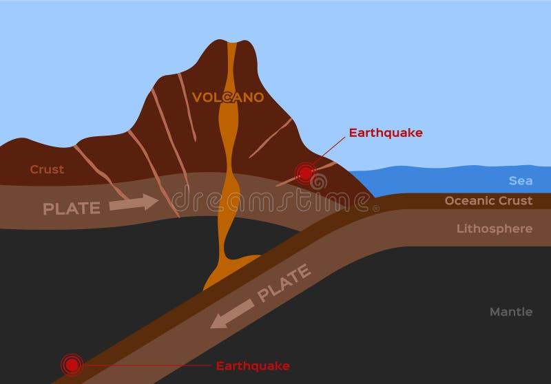 Vulkaan en aardbevings infographic vector royalty-vrije illustratie