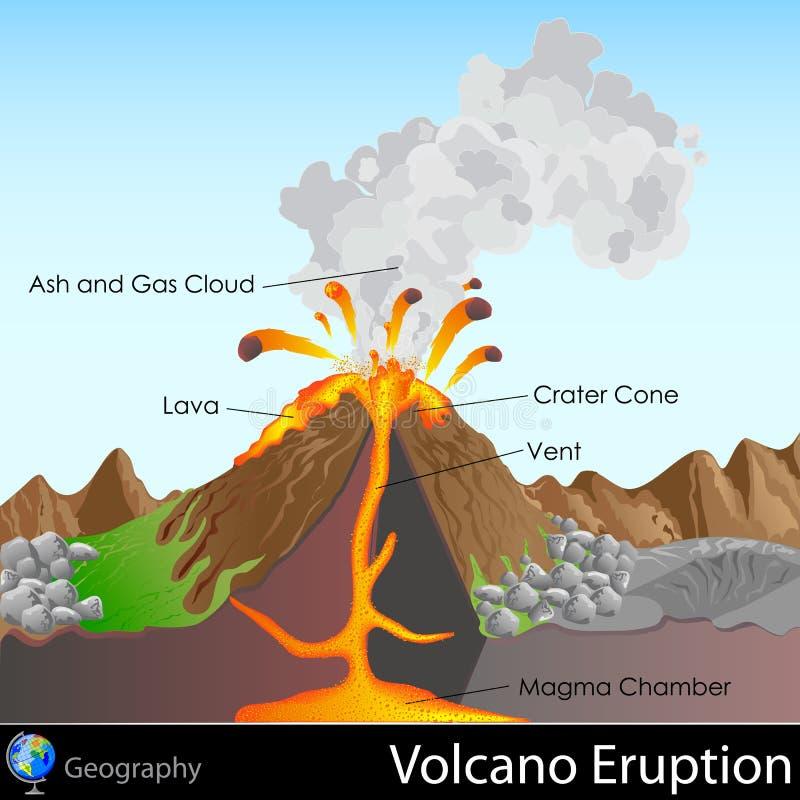 Vulkanutbrott stock illustrationer