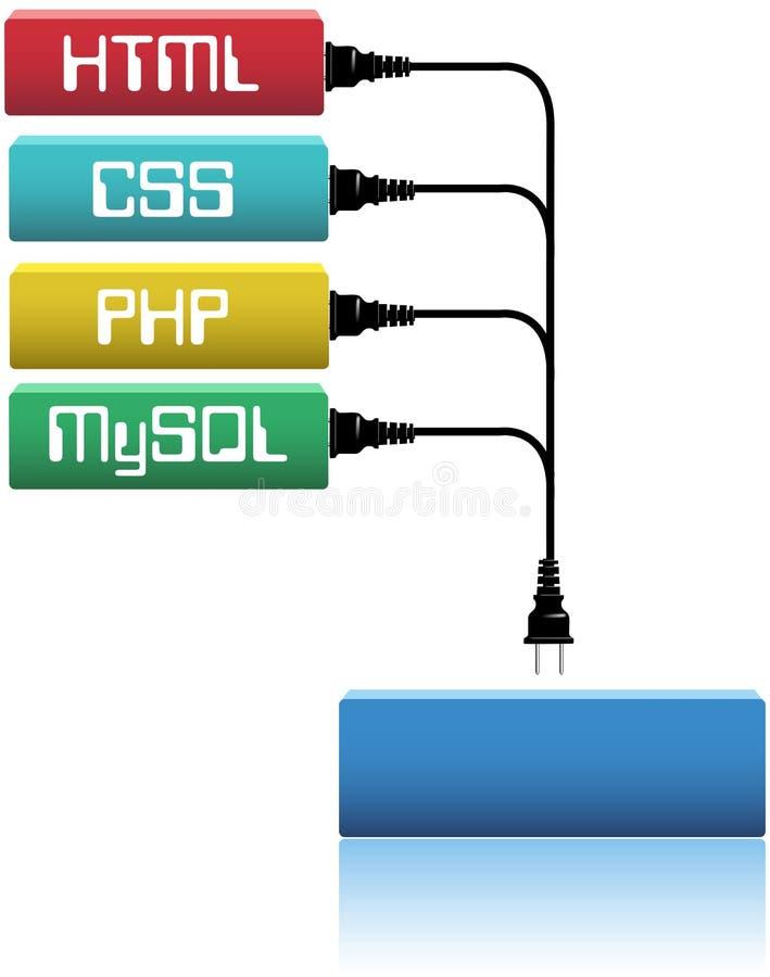 W strony internetowej dev html wtyczkowy php css royalty ilustracja