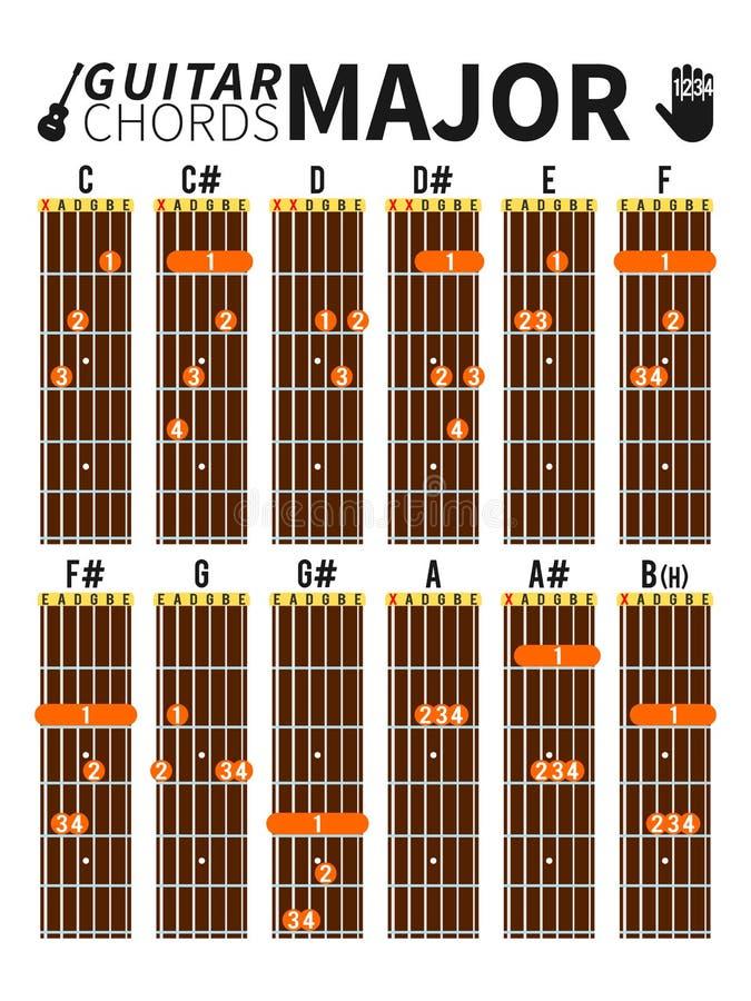 Ważni akordy sporządzają mapę dla gitary z palec pozycją ilustracji