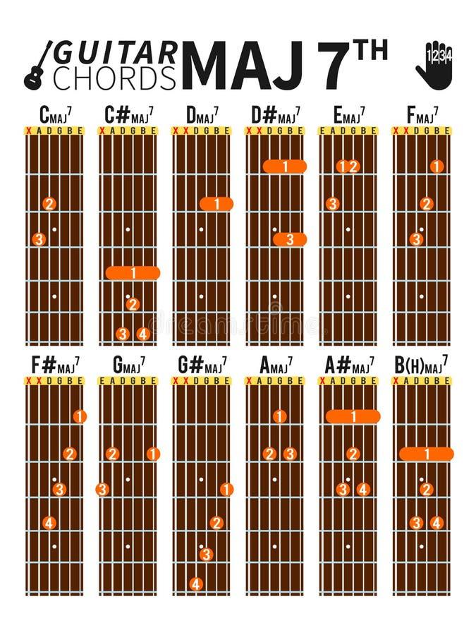 Ważni siódmych akordy sporządzają mapę dla gitary z palec pozycją royalty ilustracja