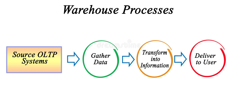 Warehouse information processes stock illustration
