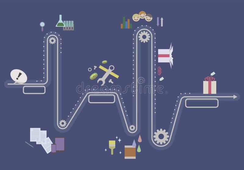 Wariant sekwenci rozwoju pomysły, tworzenie, wyrównanie, urzeczywistnienie, testowanie, skończonego produktu wektorowy ilustracyj ilustracja wektor