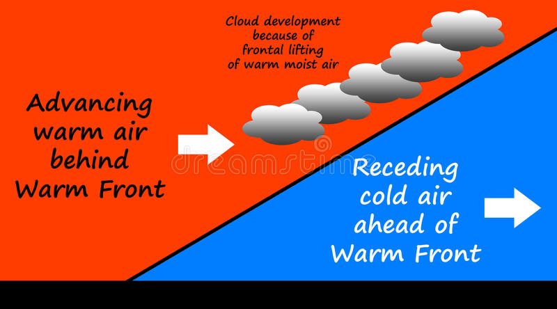 Warm front. Meteorological model of an advancing warm front stock illustration