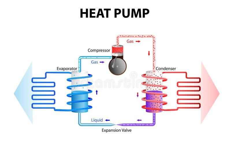 Warmtepomp Koelsysteem stock illustratie