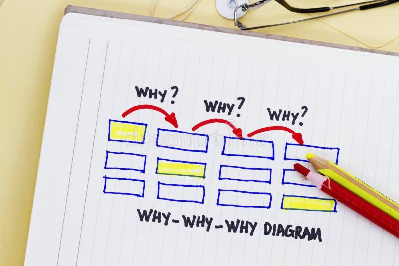 Warum warum warum Diagramm stockfoto. Bild von kommunikation - 21690524