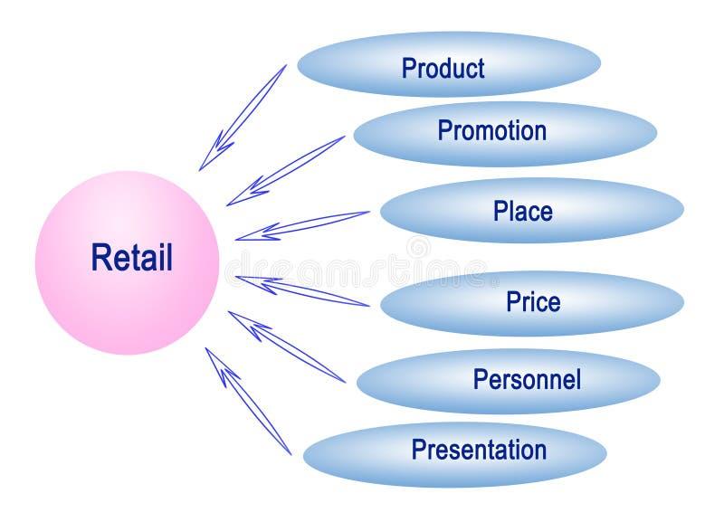 Was für Einzelhandel wichtig ist stock abbildung