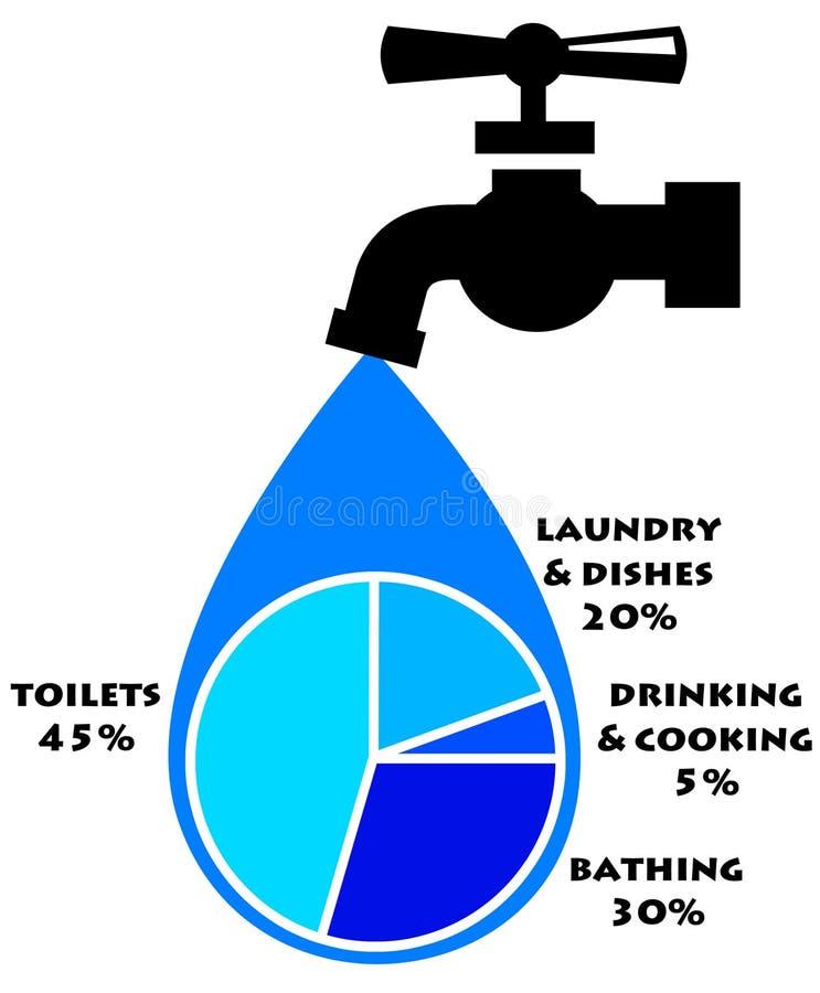 Wassergebrauch lizenzfreie abbildung