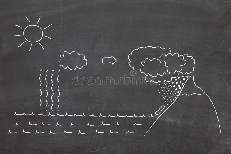 Wasserschleifediagramm stockbild