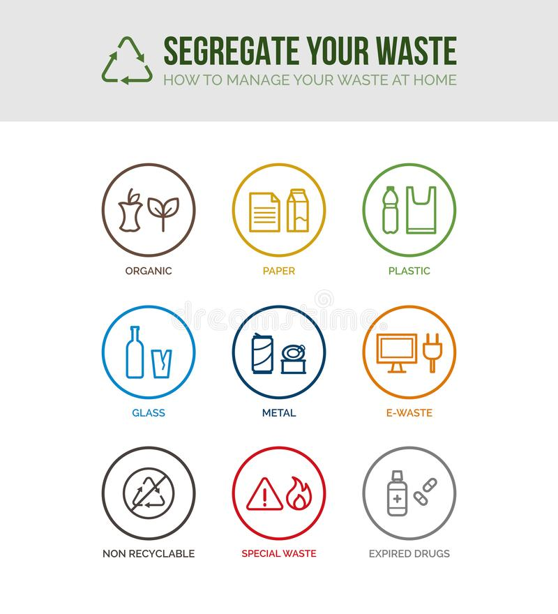 Waste separation and recycling icons. Waste collection and separation concept icons: trash categories divided by type and material, sustainability and recycling royalty free illustration