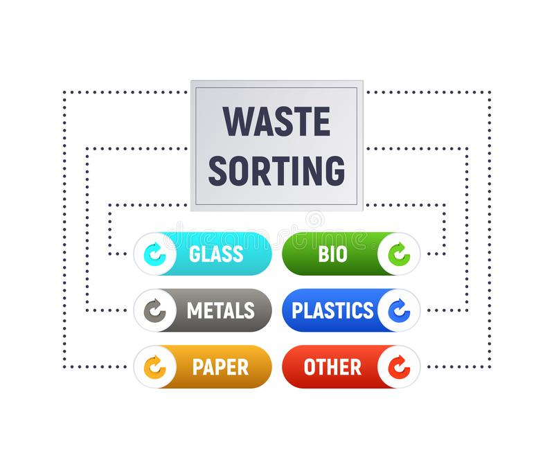 Waste sorting. Separate garbage disposal. Diagram and infographics. Vector illustration. The information template royalty free illustration