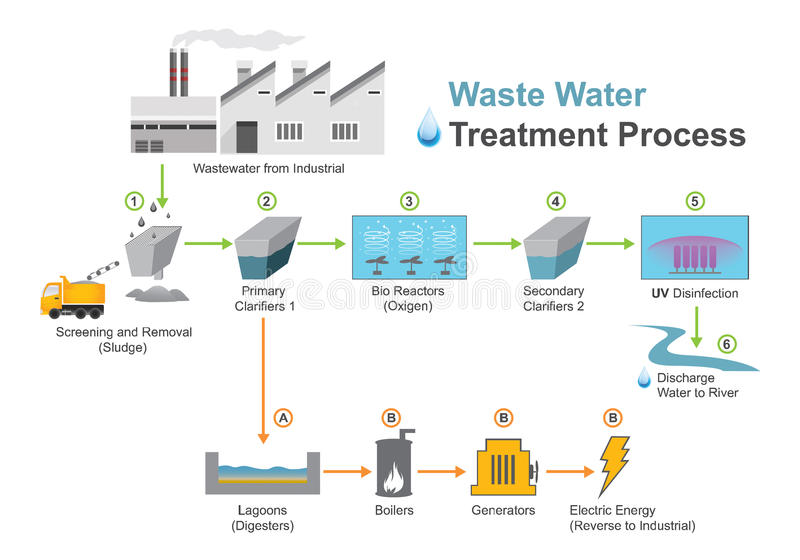 Wastewater treatment process. vector illustration