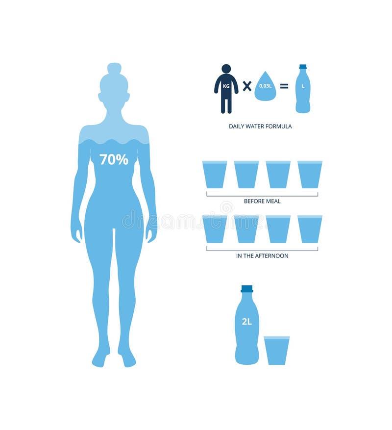 human body water stock illustrations 7 772 human body water stock illustrations vectors clipart dreamstime human body water stock illustrations