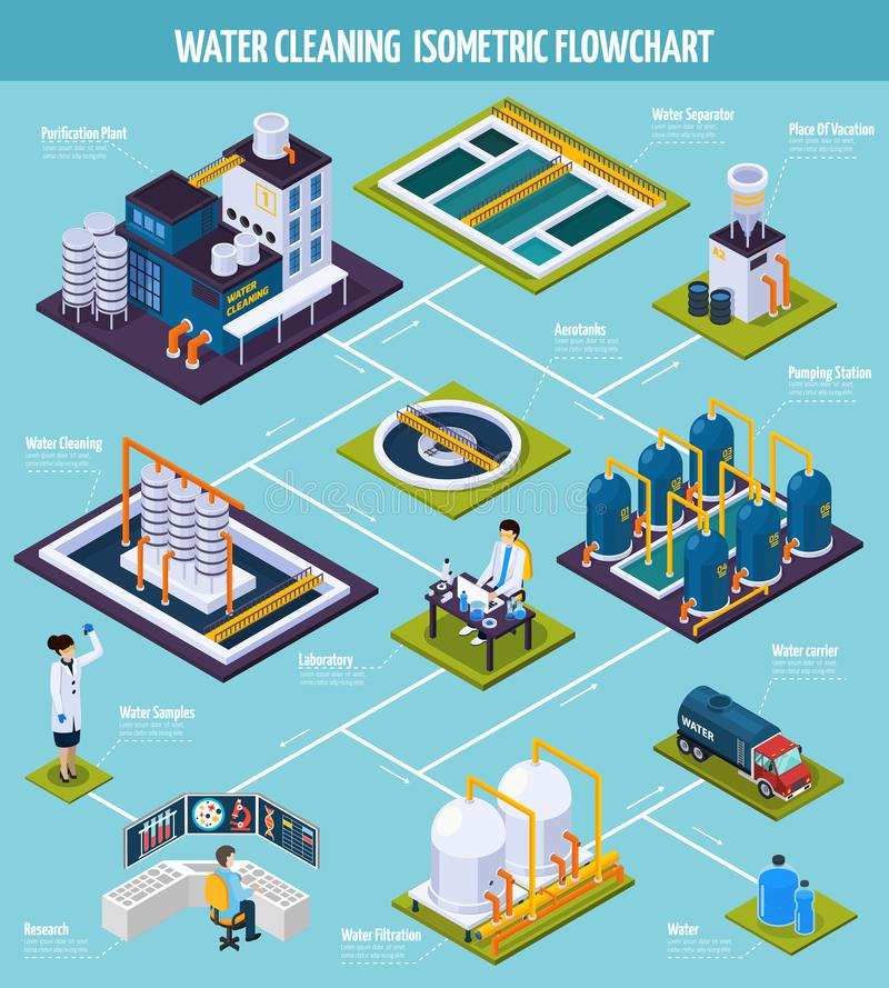Water Cleaning Isometric Flowchart. With purification plant including pumping station, separator, filtration on blue background vector illustration stock illustration