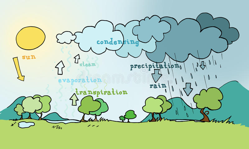 Water cycle. Explicative plan. Ink and digital colors stock illustration