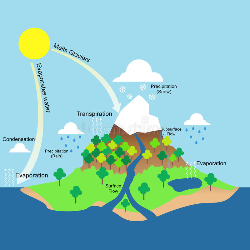 Water cycle illustration stock photography