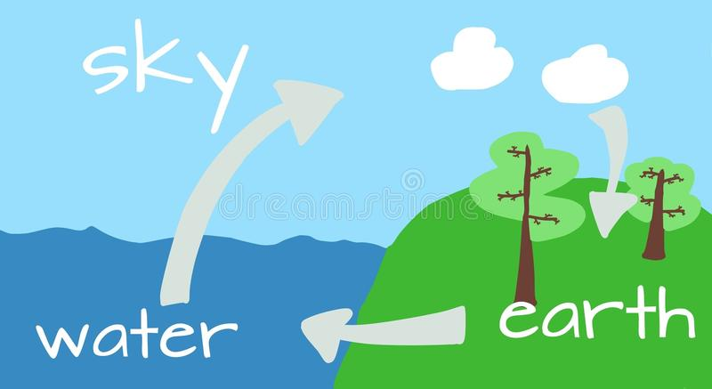 The water cycle in nature royalty free illustration