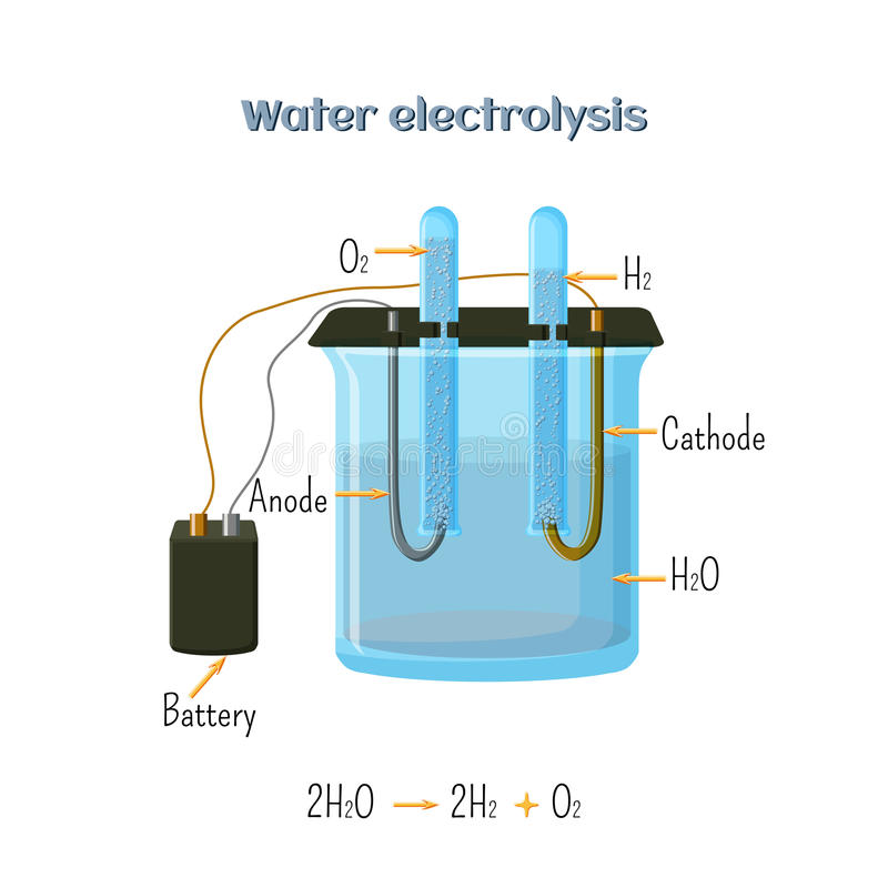 Water electrolysis diagram stock vector illustration of compound download water electrolysis diagram stock vector illustration of compound electrode 94216247 ccuart Images