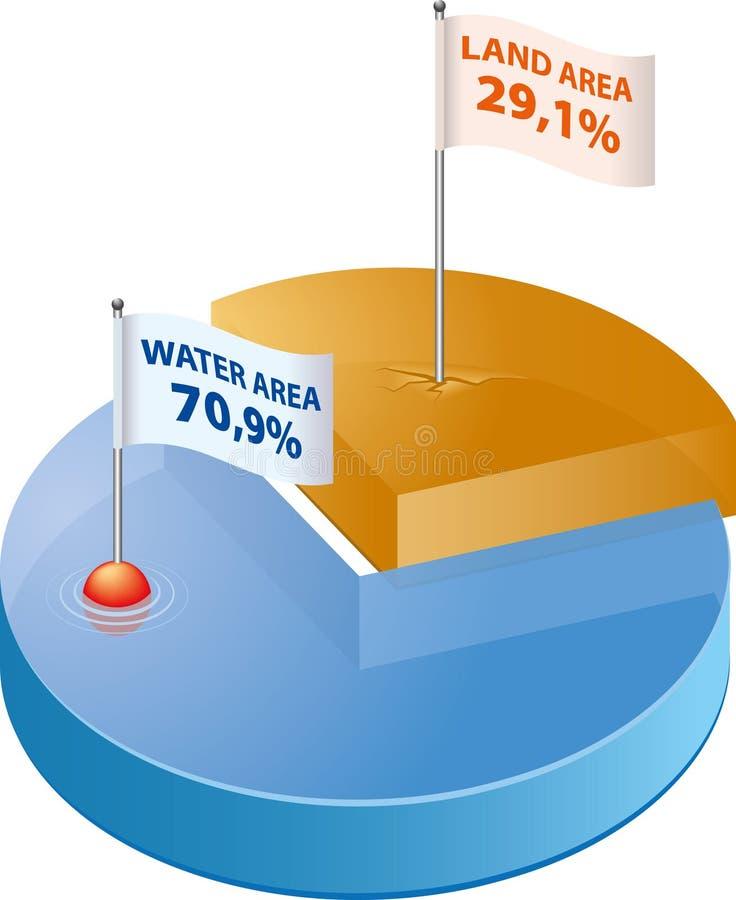 Water en Land stock illustratie