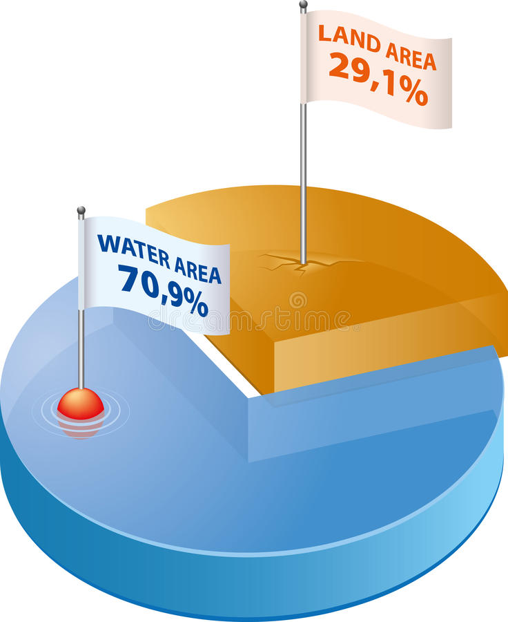 Water and Land. Graph shows percentage ratio of water and land on Earth's surface stock illustration