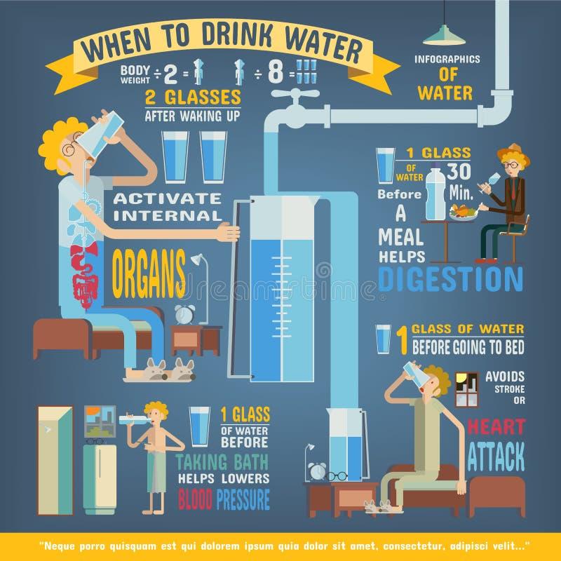 Water per daginfographics, wanneer om water te drinken vector illustratie
