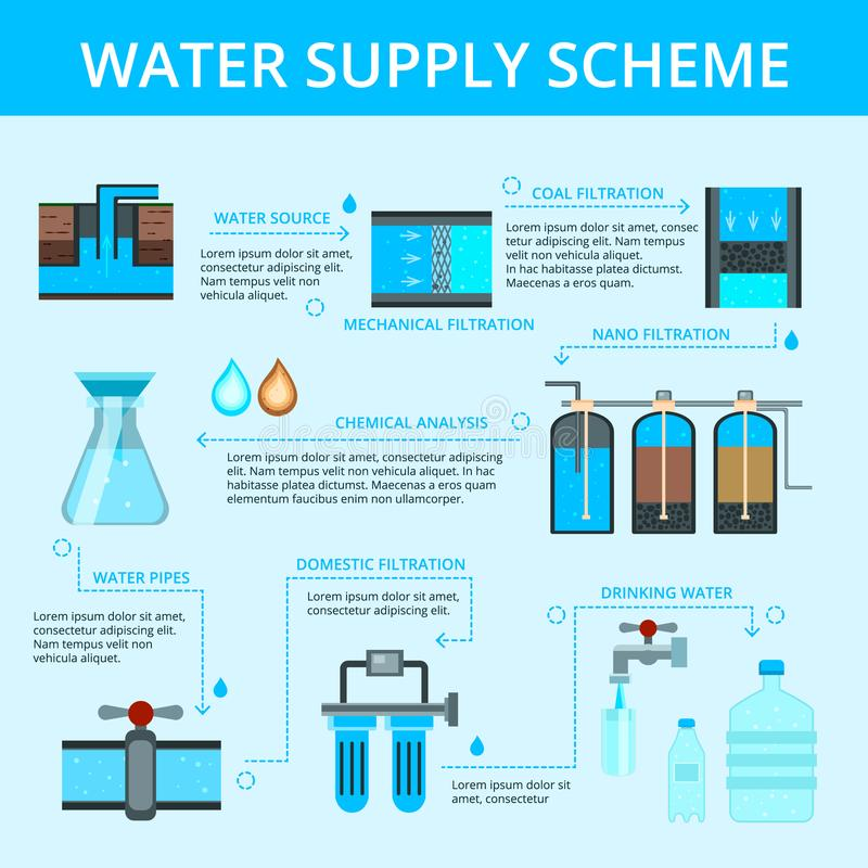 Water Supply Infographic Flat Flowchart. Water supply scheme flat flowchart infographic poster with filtration cleaning chemical analysis and distribution blue vector illustration