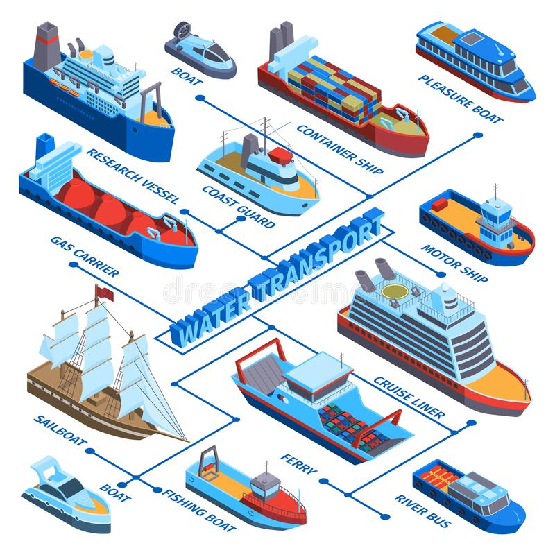 Water Vessels Isometric Flowchart. Isometric water transport flowchart composition with isolated colourful images for different kinds of sea-going vessels vector stock illustration