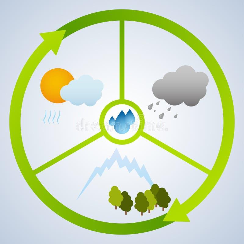 Watercyclus stock illustratie