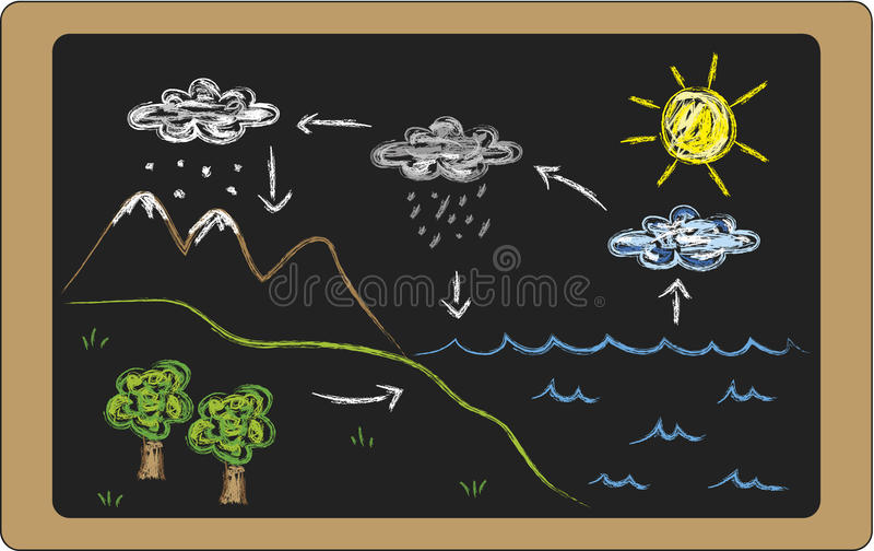 Watercyclus royalty-vrije illustratie