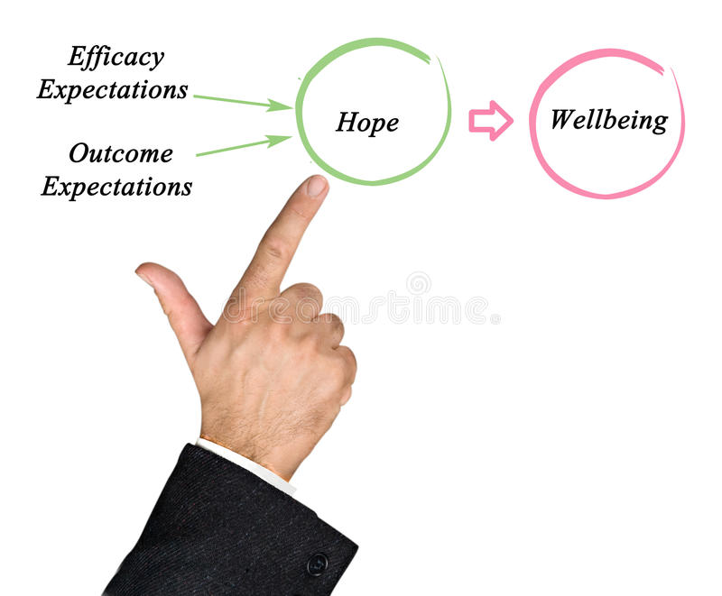 Wellbeing. Way from expectations to Wellbeing royalty free stock image